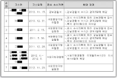 ▲ 아르누보시티분양사기 판결문중 미주피해자 고소내역