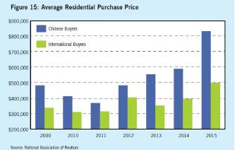 ▲ 2009-2015년 중국인 및 기타외국인 주거용부동산 평균매입가격 비교