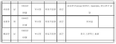 ▲ 주식회사 효성 2016년 1분기 사업보고서 [2016년 3월 31일현재]