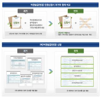 ▲ 여권정보통합관리시스템 조회가능 개인정보 - 행정정보공동이용센터 웹사이트