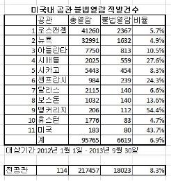▲ 재외공관 개인정보 불법열람 감사원 보고서 - 2014년 6월