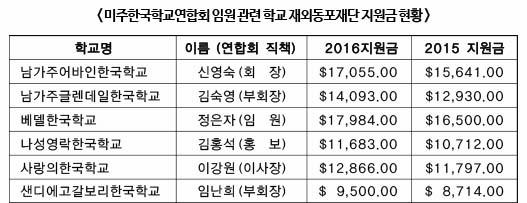 한국학교-지원금-현황