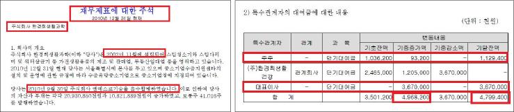 ▲(왼쪽) 한경희생활과학 2010년치 감사보고서 ▲한경희생활과학 2014년치 감사보고서