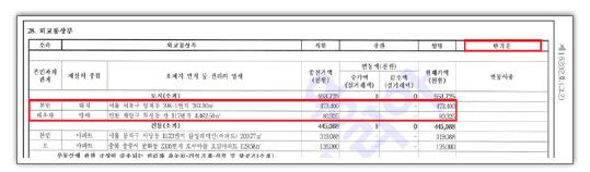 ▲ 반기문 외교통상부장관 재산신고내역 2006년 2월 28일자 관보