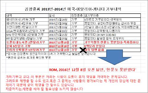 ▲ 김장훈 12월 5일 페이스북 해명, 거짓기부에 대해 '양심의 문제인데 제 양심상 해명할 필요성을 느끼지 않습니다'