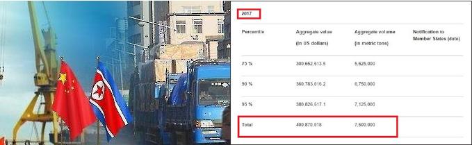 ▲ 유엔 안보리 북한석탄수출량 실시간 기록 웹사이트 -017년 총량 규제한도가 표기돼 있다