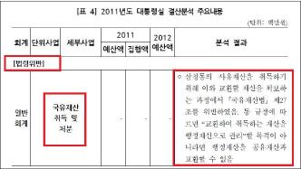▲ 홍석현 삼청장과 청와대 대통령실의 통의동 부지 교환은 국유재산법위반