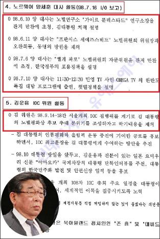 ▲ 한국주요인사의 노르웨이인사 접촉현황 - 김운용 IOC위원은 국제올림픽위원회를 활용, DJ노벨상 수상을 돕겠다고 제안했다고 기록돼 있다.