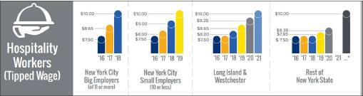 ▲ 뉴욕주의 팁을 받는 근로자의 최저임금규정