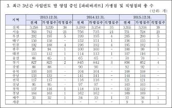 ▲ 파리바게뜨 한국가맹점현황 - 공정거래위원회