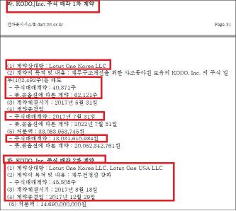 ▲ 사조동아원 2017년 3분기 사업보고서 -고도매각내역