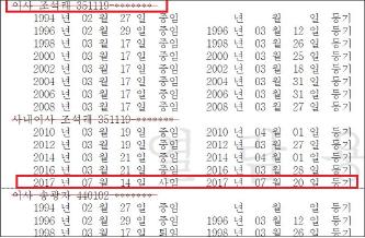 ▲ 2017년 11월 17일 발급받은 효성 등기부등본 - 송광자이사가 1998년 3월 17일까지 등기이사였음이 드러났으며, 바로 그 다음날부터 효성의 비등기 임원이 됐고, 73세에도 비서실담당 부사장임무를 수행했다.
