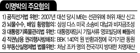 이명박 주요혐의