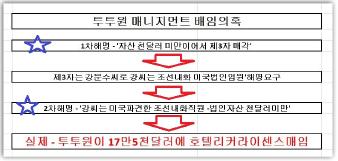 ▲ 투투원매니지먼트 배임의혹에 대한 조선내화의 잘못된 해명