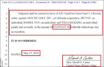 ▲ 캘리포니아중부연방법원은 지난 15일 아파치골프주식회사와 다니엘유,진유,윌리암강등이 연대해서 아주강소5호펀드에 약 2700만달러를 배상하라고 판결했다.
