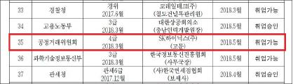 ▲ 정부공직자윤리위원회가 웹사이트에 공개한 2018년 취업제한심사현황