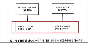 ▲ 메이슨의 삼성물산 및 삼성전자 주식보유내역