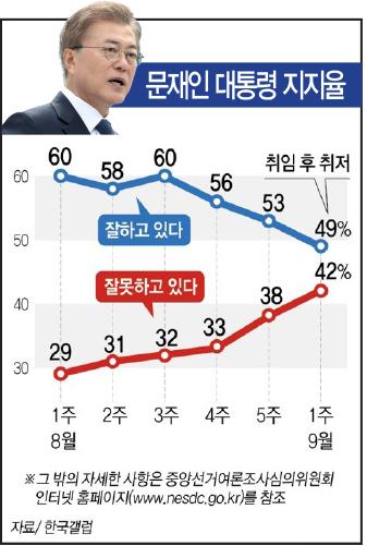 ▲ 한국갤럽이 지난 4∼6일 전국 성인 1천명을 대상으로 설문조사한 결과(95% 신뢰수준에 표본오차 ±3.1%포인트), 문 대통령의 직무수행에 대한 긍정 평가는 지난주보다 4%포인트(p) 하락한 49%로 집계됐다.