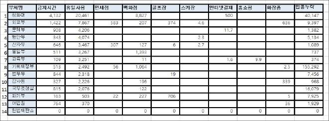 ▲ 각 부처별 업무추진비 사용내역