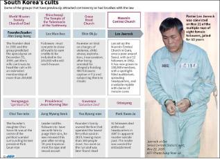 ▲ AFP통신이 한국의 이단 종교 실태를 보도했다.