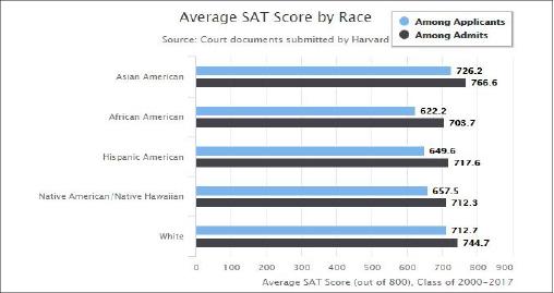 ▲ 하버드대 최근 18년 합격자 및 지원자 인종별 SAT 평균성적