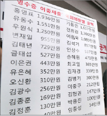 ▲ 영수증 이중제출 국회의원 명단