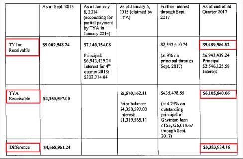▲ 2017년 9월 28일 한국동양측은 동양아메리카측에 610만달러상당을 지불할 의무가 있음을인정하고 채권과 채무를 계산하면 338만달러를 돌려받아야 한다고 주장했다.