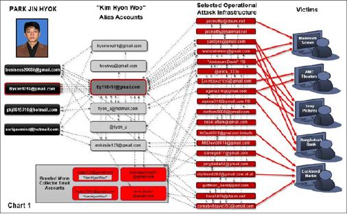 ▲ 북한해커 박진혁 방글라데시중앙은행등 해킹경로도 - 연방법원 기소장