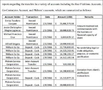 ▲ 방글라데시중앙은행 예금강탈과 관련, 해킹으로 인한 송금내역과 돈세탁에 관련된 개인과 업체의 돈세탁내역