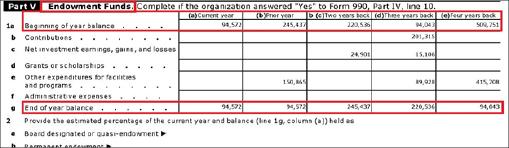 ▲ 남가주한국학원은 2012년 8월 1일부터 2013년 7월 31일까지 1년을 대상으로 한 세금보고서에도 기부금보관액이 9만4천여달러라고 밝혔다. 또 그 이전에는 기부금보관액이 50만달러를 넘기도 했다고 보고한 것으로 확인됐다.