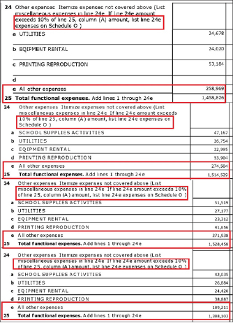 ▲ 남가주한국학원 기타잡비 지출현황 - 2017년치에는 약 26만달러를, 2016년치에는 약 27만5천달러를 2015년치에는 약27만2천달러를, 2014년치에는 약 19만달러를 사용처도 밝히지 않고 지출하는등 4년간 사용처를 밝히지 않은 지출액이 백만달러에 달한다.
