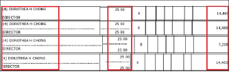 ▲ 연방국세청제출 세금보고서와 캘리포니아주정부제출 법인서류에 모두 서명한 도로시아 희 정[정희님]씨는 이사중 유일하게 주 25시간을 일하며 보수를 받고 있다.