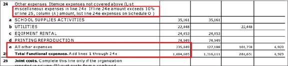 ▲ 남가주한국학원은 2012년 8월 1일부터 2013년 7월 31일까지 1년을 대상으로 한 세금보고서에서 전체지출이 약 160만여달러에 기타잡비가 23만5천여달러라고 보고했다.