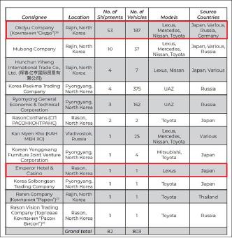 ▲ 러시아에서 외제차량을 수입한 북한 12개업체 명단 및  수입대수, 차량종류