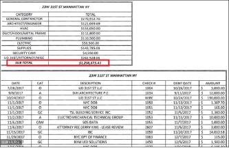 ▲ 솥뚜껑BBQ는 123만달러상당의 공사비를 지불하고 가까스로 공사를 80% 마친 상황에서 또 다시 공사가 중단된뒤  김종훈 유디치과 원장이 건물비밀번호를 변경시킴에 따라 식당에 접근도 하지 못하고 퇴거소송을 당한 것으로 드러났다.