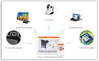 ▲ 무료 소프트웨어를 통한 CCTV등 홈오토메이션구성도