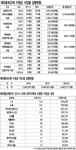 재외동포-지원금-현황