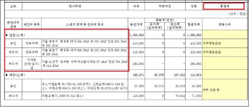 ▲ 홍정욱 2009년 재산신고 내역 - 2009년 3월27일자 국회공보 2009-42호 587페이지