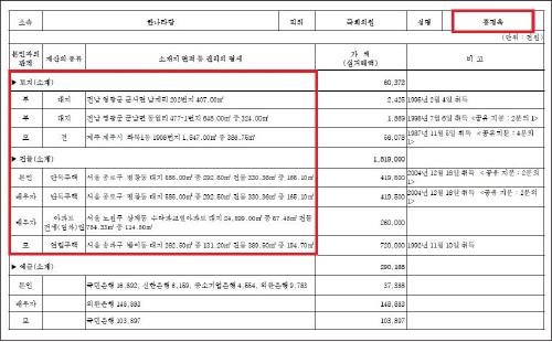 ▲ 홍정욱 2008년 재산신고 내역 - 2008년 7월28일자 국회공보 2008-62호 237페이지