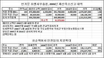 ▲ 반기문 외교통상부장관 재산축소신고내역