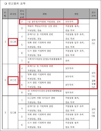 ▲ 김기춘, 조윤선, 김종률의 선고결과