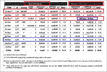 ▲  2013년 5월 9일 김씨측과 전소유주간의 매매계약서에 첨부된 렌트롤내역