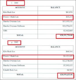 ▲ 연방검찰이 지난 10월 26일 버지니아동부연방법원에 제출한 김형권에 대한 범죄사실 - 스위스계좌 연도별 잔고내역