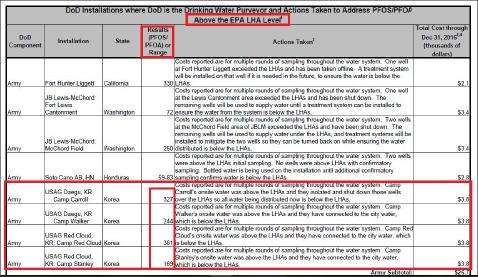 ▲ 국방부는 연방 상하원의 제출한 보고서에서 과불화화합물이 과다검출된 19개기지 명단을 밝혔으며, 주한미군기지 4개의 이름과 과불화화합물 농도를 전격공개했다. 19개기지는 육군이 8개, 해군과 공군이 각 5개, 해병대가 1개였으며, 한국4개기지는 모두 미 육군 기지였다.