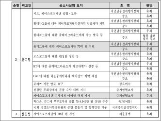 ▲ 안종범 - 신동빈 유무죄판단 도표