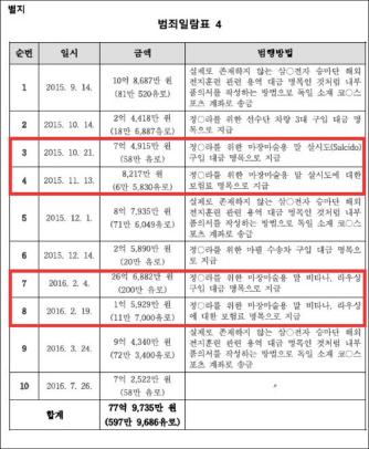 ▲ 삼성승마지원관련 특검 공소내역