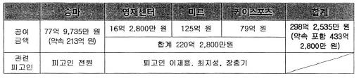 ▲ 특검, 이재용 뇌물공여 혐의 내역
