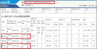 ▲ 풍산홀딩스는 2013년 3월 29일 최대주주등 소유주식 변동신고서를 통해 노혜경씨와 류성곤씨의 국적은 대한민국이라고 밝혔다.