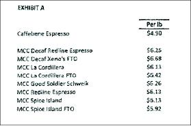 ▲ 메트로폴리스의 카페베네 커피원두 공급가격