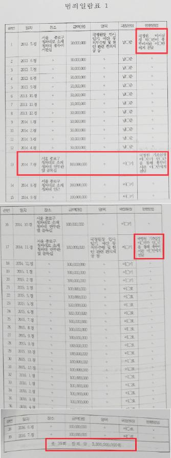 ▲ 국정원 특활비 청와대 전달내역